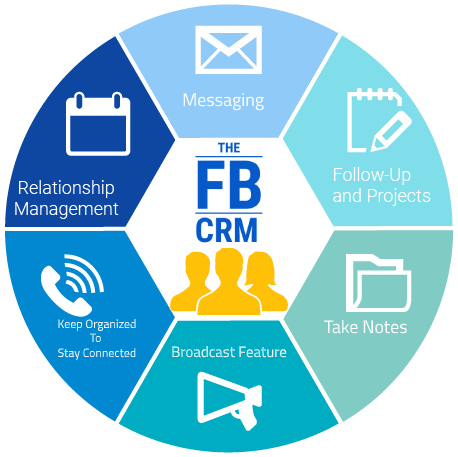 The FB CRM